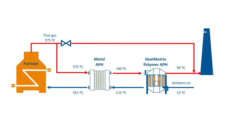 Process flow diagram (PFD) of a HeatMatrix polymer air preheater installed on a furnace