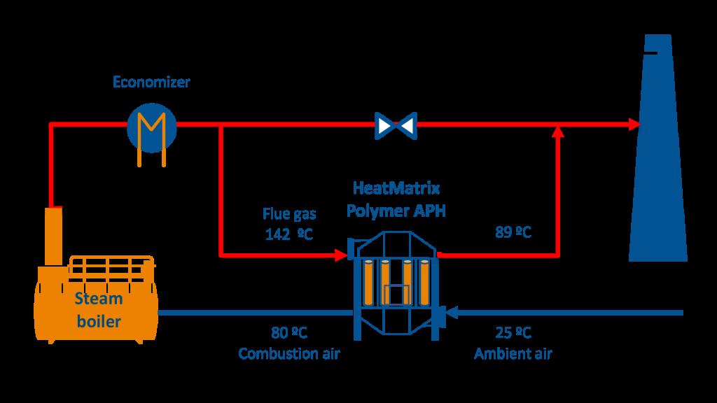 Process flow diagram (PFD) of a HeatMatrix polymer air preheater installed on a steam boiler