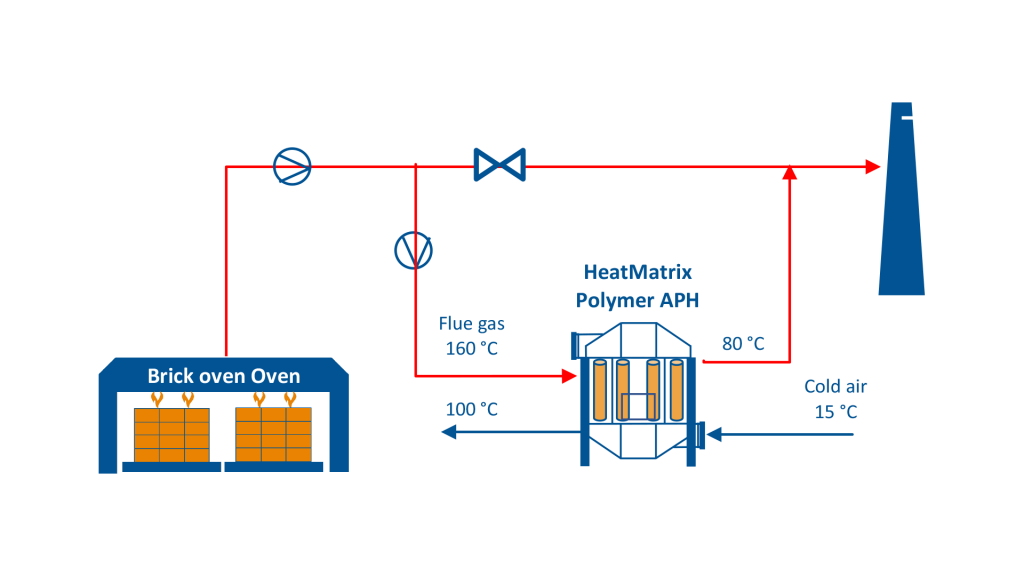 Process flow diagram (PFD) of a HeatMatrix polymer air preheater installed on a brick oven