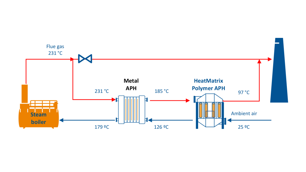 Process flow diagram (PFD) of a HeatMatrix polymer air preheater installed in series with a metal air preheater on a Steam Boiler