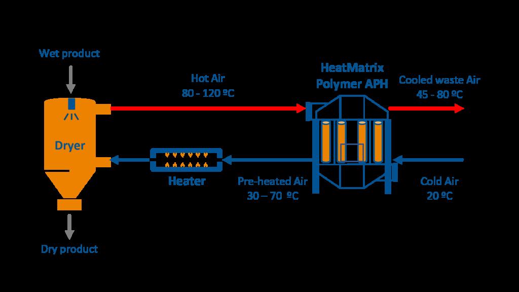 Process flow diagram (PFD) of a HeatMatrix polymer air preheater installed on an industrial dryer