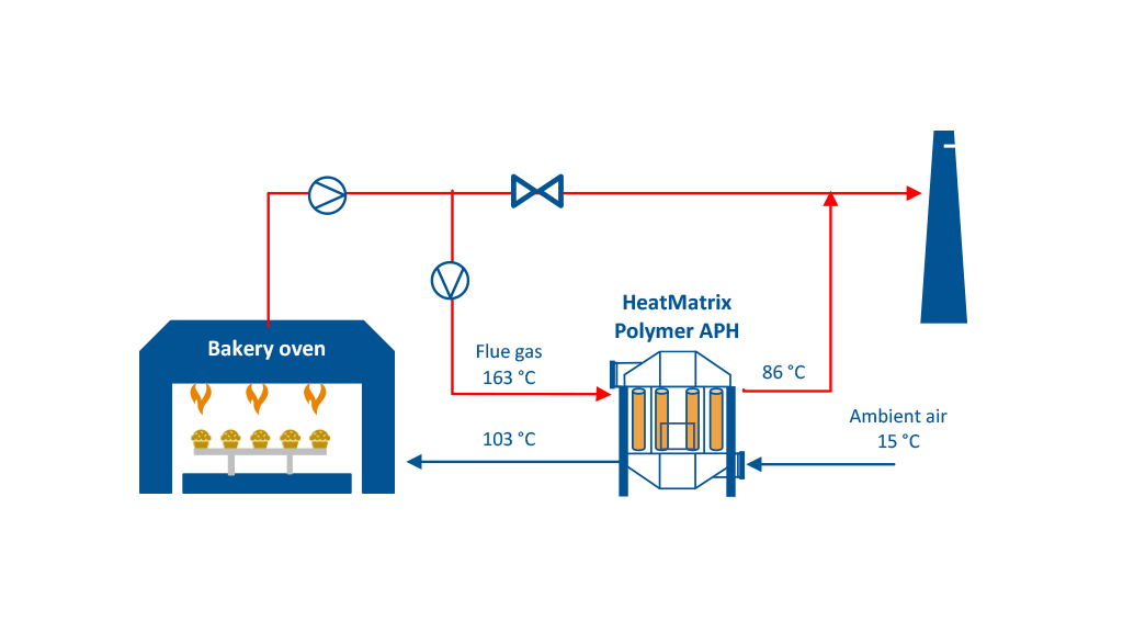 Process flow diagram (PFD) of a HeatMatrix polymer air preheater installed on an industrial bakery oven