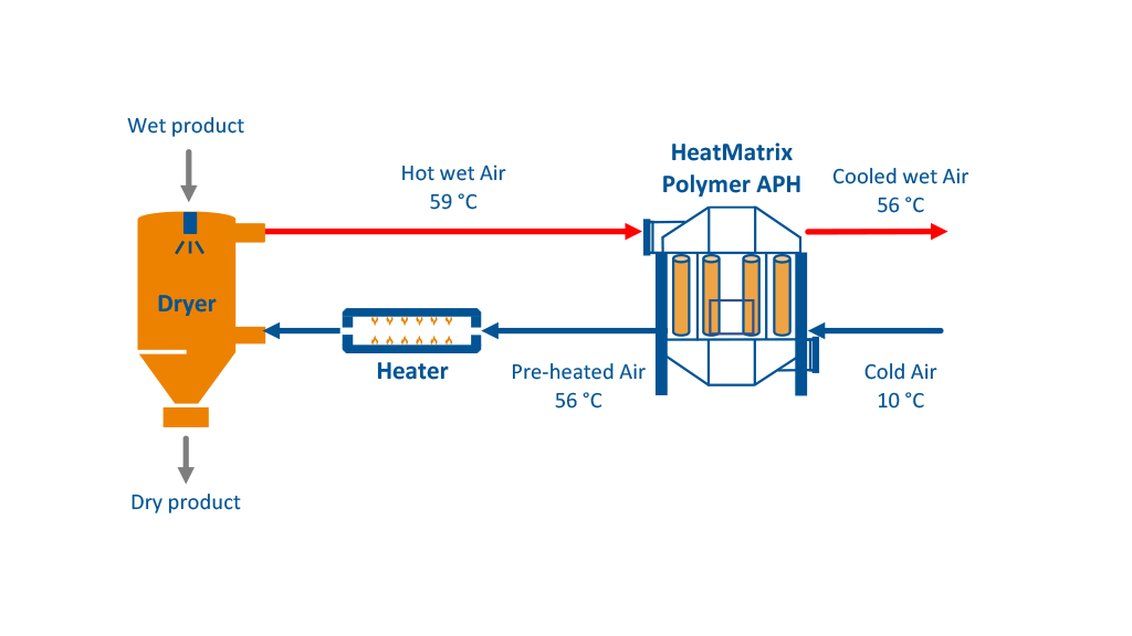 Process flow diagram (PFD) of a HeatMatrix polymer air preheater installed on an industrial Dryer