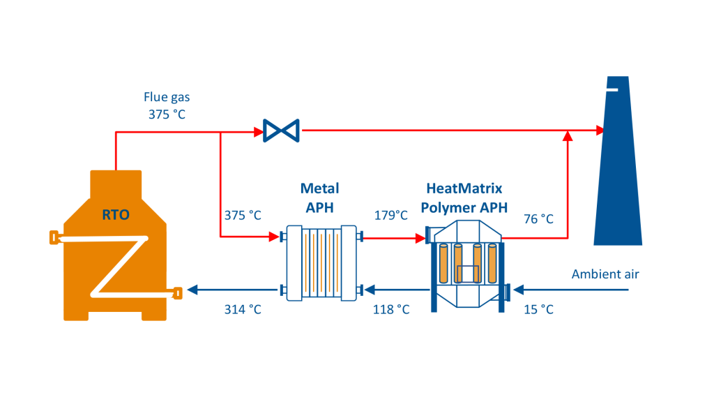 Process flow diagram (PFD) of a HeatMatrix polymer air preheater installed in series with a metal air preheater on a Regenerative Thermal Oxidizer (RTO)