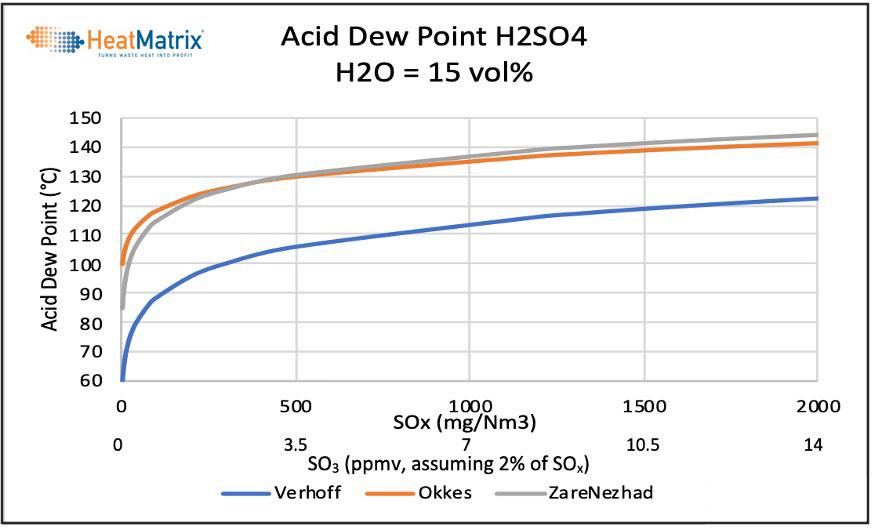 Acid Dew Point graph