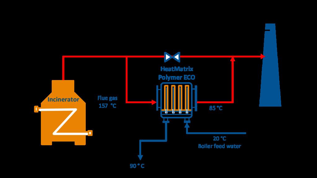 Process flow diagram (PFD) of a HeatMatrix polymer economiser installed on an Incinerator